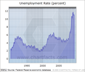 English: Unemployment rate for Mecklenburg Cou...