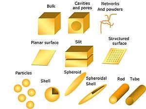 Nanostructure geometries