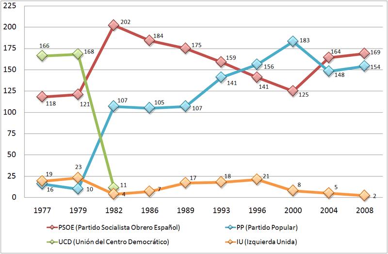 Archivo:Escaños congreso de España 1977-2008.png