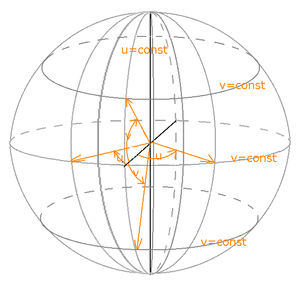Parameter curves on a sphere