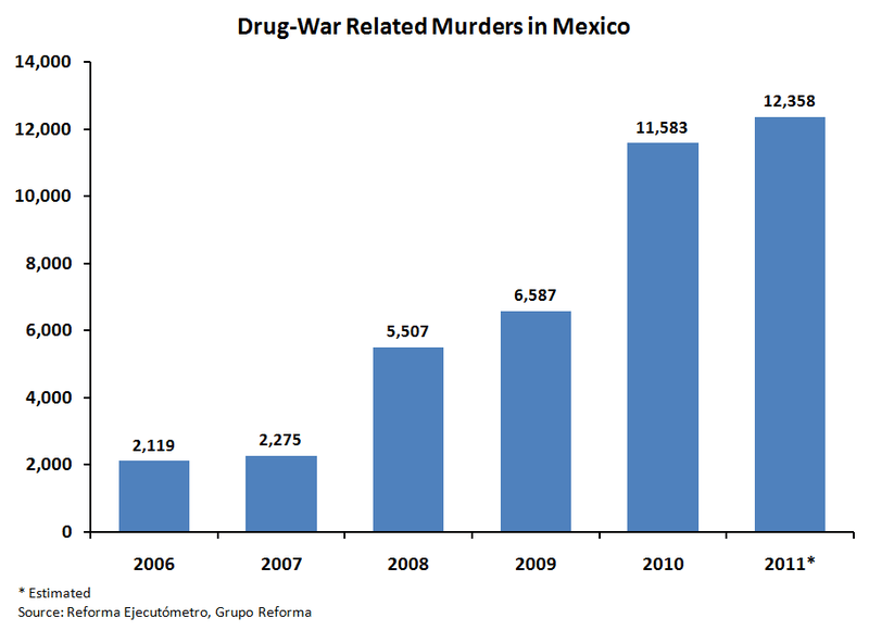 File:Drug-War Related Murders in Mexico 2006-2011.png