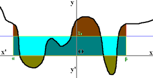 Mean value theorem in integral calculus