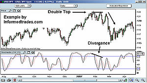 Stochastic used to forecast divergence.