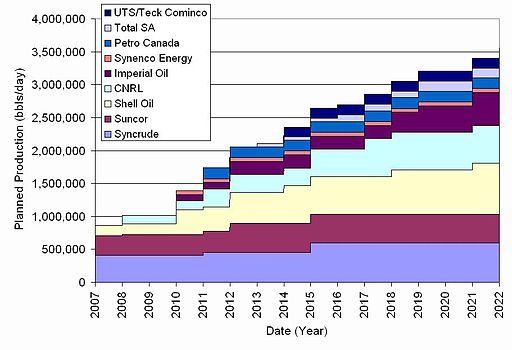 Oil sand production from mining