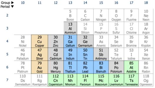 Lead periodic table wiki periodic diagrams science post transition metal wikipedia urtaz Choice Image