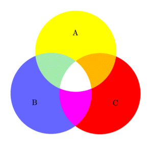 Venn diagram ABC RGB