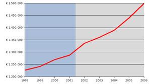 Debito pubblico Italia1997-2005