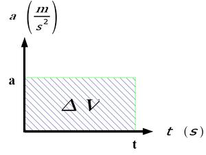 Physics > mechanics > kinematics > Equations o...