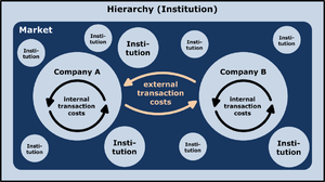 The model shows institutions and market as a p...