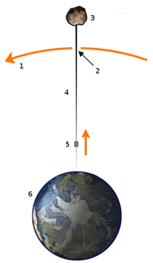بحث عن مصاعد الفضاء