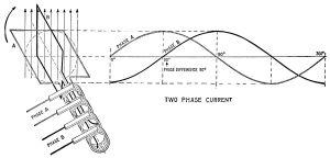 Zweiphasenwechselstrom – Wikipedia