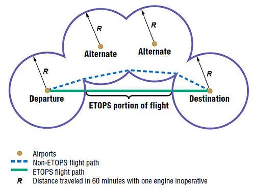 ETOPS - Wikipedia