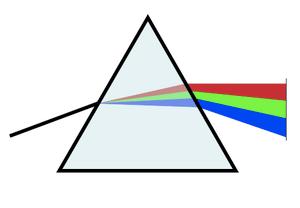 English: Triangular prism causing the dispersi...