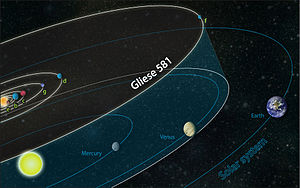 English: The orbits of planets in the Gliese 5...