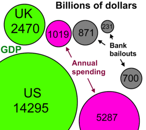 UK US 2008 October bank bailouts