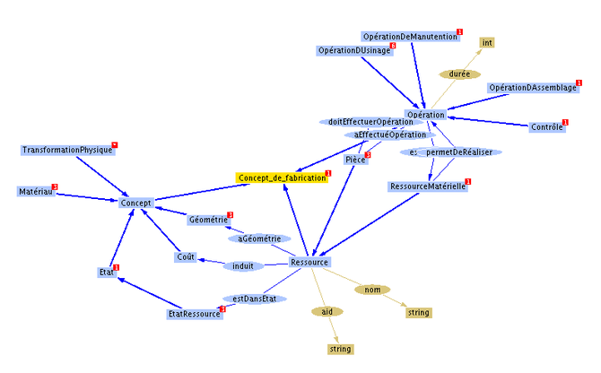 Example of an ontology.