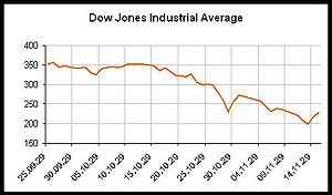 DJ industrial average 1929 Black Friday
