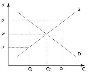 Supply and demand market curves