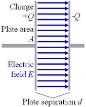 Esquema de um capacitor simples de placas paralelas