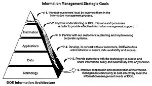 English: DOE Strategic Goals and Information A...