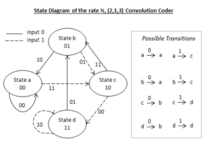 A Basic Convolutional Coding Example  Wikibooks, open