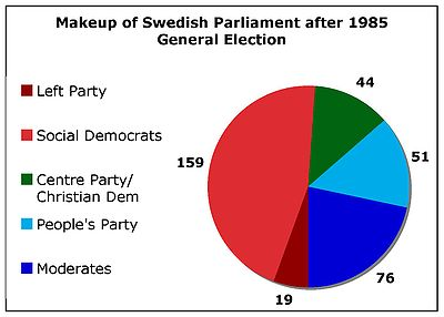Map of Swedish general election, 1985 - The Full Wiki