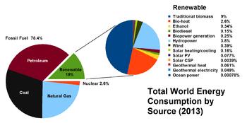 Energy mix - Wikipedia