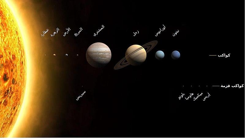 النظام الشمسي بما فيه من كواكب وكواكب قزمة - اعجاز القرآن العلمي
