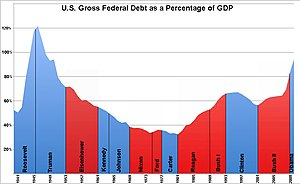 This is a graph of U.S. gross federal governme...
