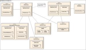 Deployment diagram  Wikipedia