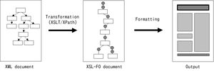 An illustration of XSL transformation and form...