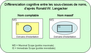 Schema for cognitive differenciation between c...
