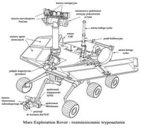 File:Mars Exploration Roverdiagram PLpng  Wikimedia Commons