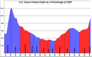 English: Graph of U.S. gross federal governmen...