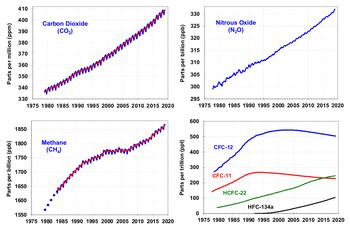 Perdagangan emisi