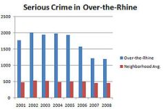 The amount of serious crime in Over-the-Rhine ...