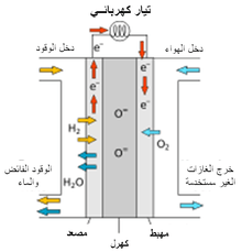 http://upload.wikimedia.org/wikipedia/commons/thumb/b/bd/Diagram_of_SO_Fuel_CEll_(Arabic).png/220px-Diagram_of_SO_Fuel_CEll_(Arabic).png