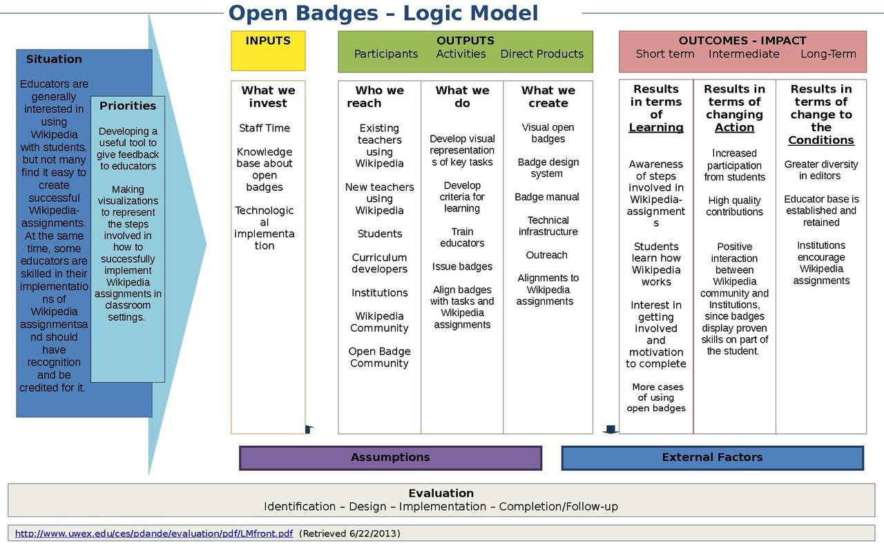File Logic Model Template Open Badges