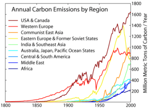 Carbon emissions from various global regions d...