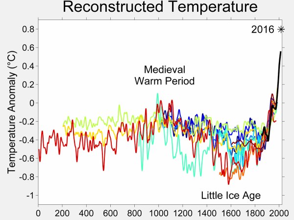 Temperature record of the past 1000 years - Wikipedia