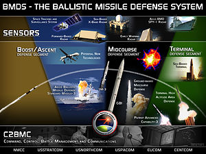 Ballistic Missile Defense System Overview.