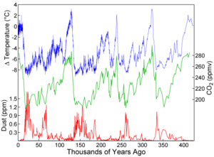 Graph of CO 2  (green), reconstructed temperat...