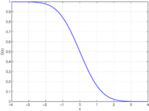 A plot of the Q-function, the tail probability...