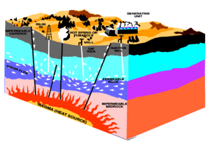 Geothermal power technologies