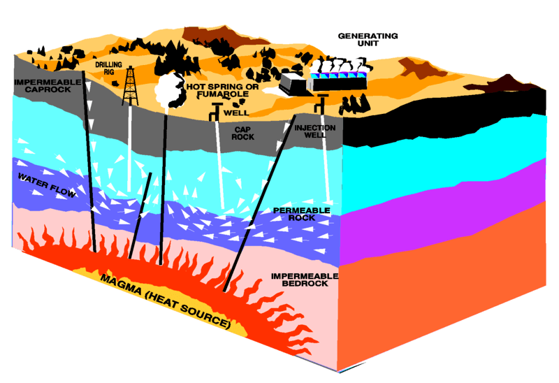 Archivo:Geothermal energy methods.png