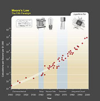 Resultado de imagen de tecnologías exponenciales Imágenes