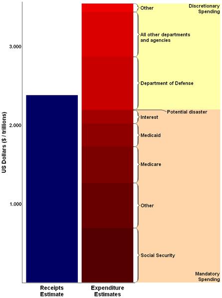 Federal Budget 2010