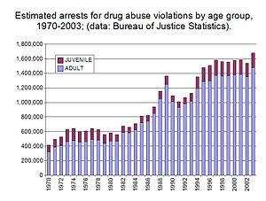 This is a chart showing trends in arrests for ...
