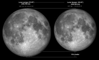 Lunar perigee–apogee size comparison