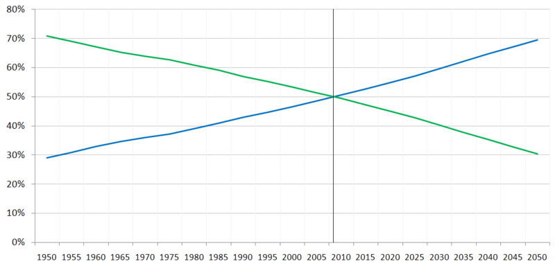 File:Percentage of World Population Urban Rural.PNG